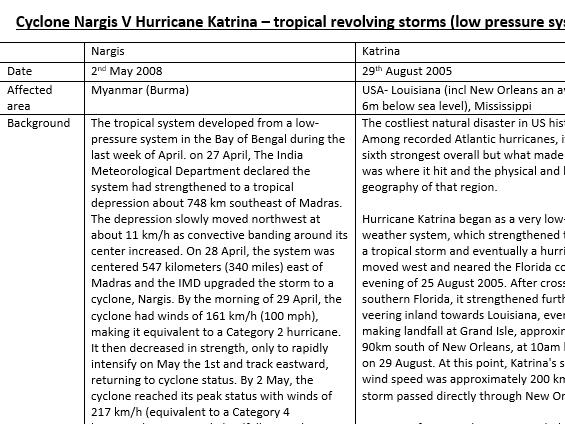 Cyclone Nargis V Hurricane Katrina – A Level Geography case study