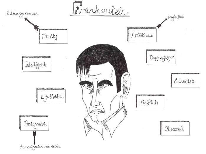 Frankenstein - Revision Mind Maps