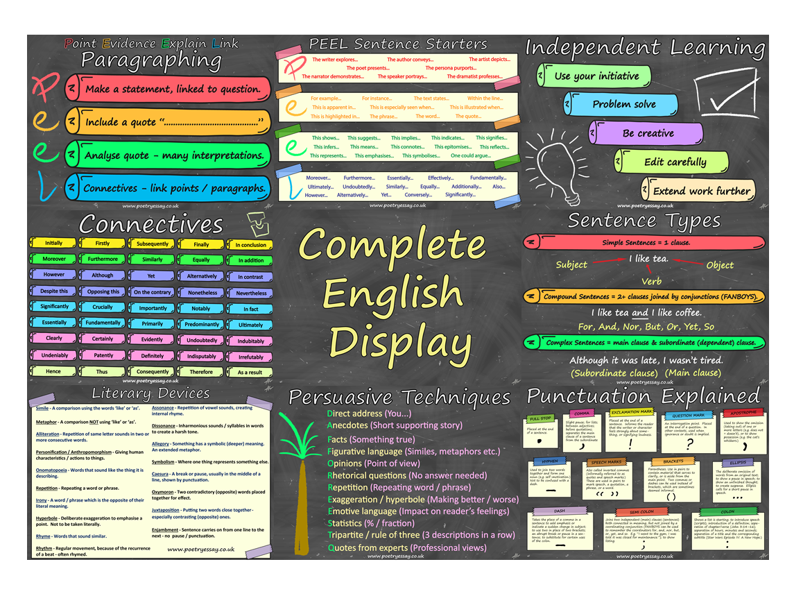 English Classroom Display Posters