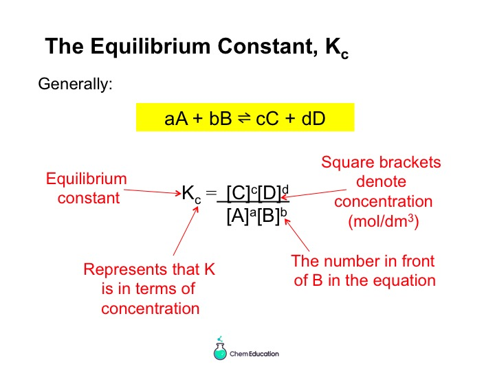 Powerpoint introducing Kc, including equilibrium amounts and units