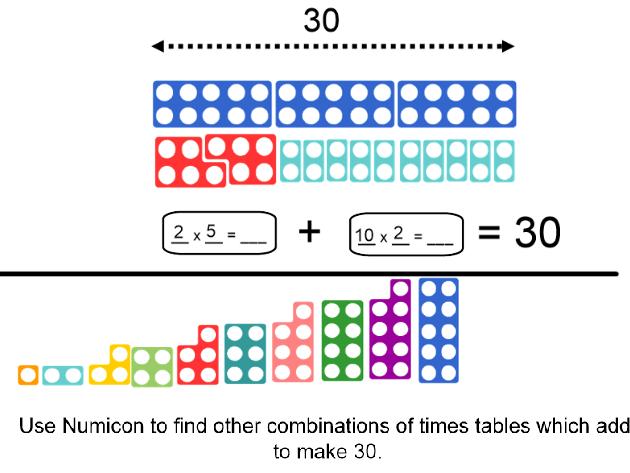 Y3 Autumn Block 3 and Spring Block 1: Multiplication