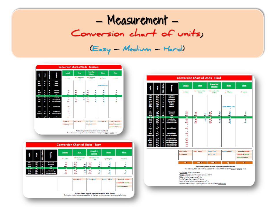 Measurement Conversion Chart Of Units Easy Medium Hard By