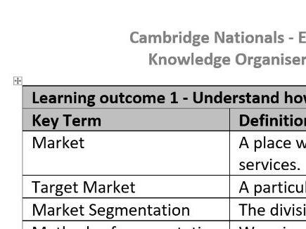 Cambridge Nat Enterprise - Knowledge Organisers