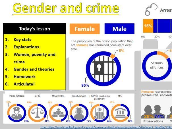 GCSE Sociology (Eduqas / WJEC) - Crime and Deviance: Gender and Crime [PowerPoint Presentation]