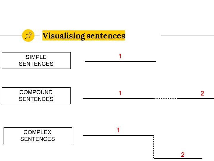 Grammar Lesson 23: Types of sentences