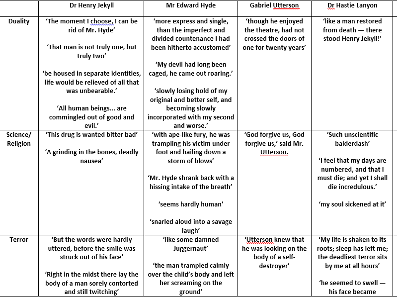 Jekyll and Hyde theme and character quotes