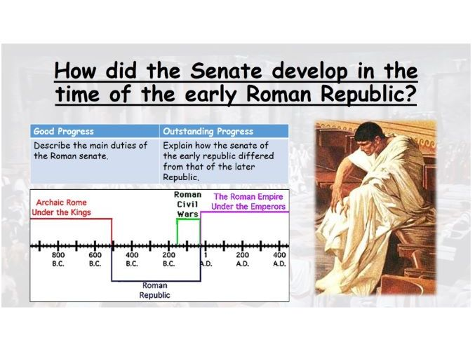 How did the Senate develop during the early Republic?