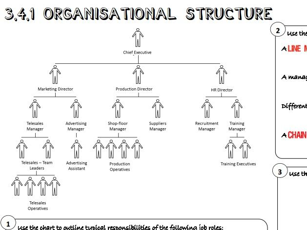 AQA GCSE Business (9-1) 3.4.1 Organisational Structure Learning Mat / Revision