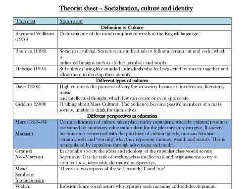 Theorist sheet for Culture and Identity AQA Sociology.