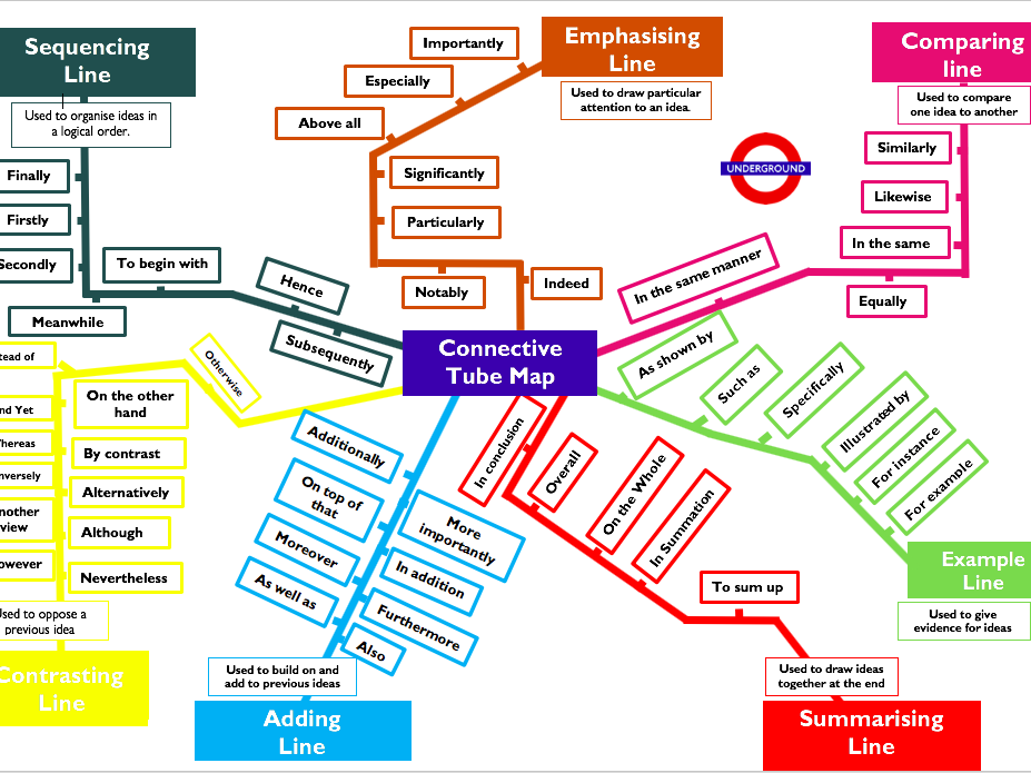 connectives tube map