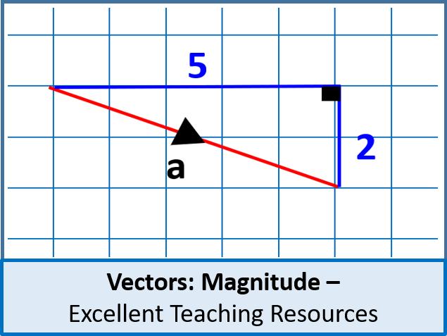 Geometry: Vectors 1 - Magnitude (perfect for GCSE and IGCSE)