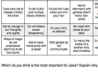 Eduqas RS GCSE New Spec. Judaism Beliefs and Teachings Contingency Sheet Mitzvoth and pikuach nefesh