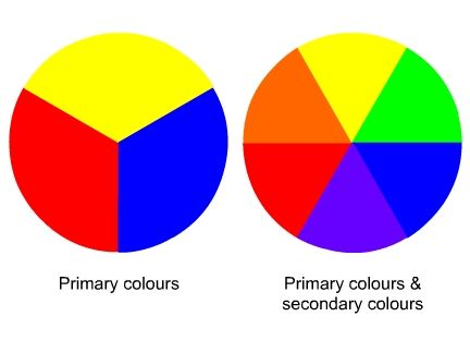 Colour Wheels + Colour Mixing
