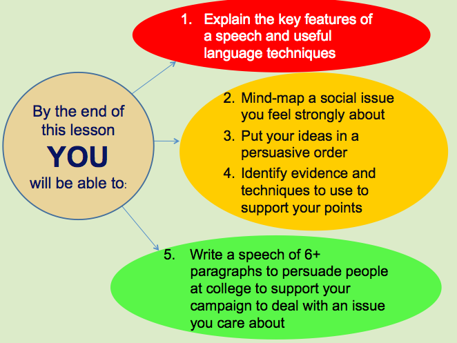 Writing a Persuasive Speech - whole lesson P2Q5