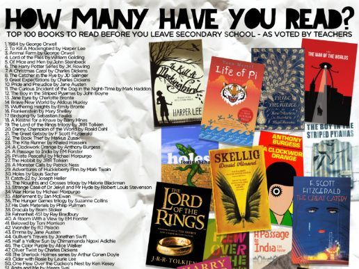 Top 100 Reads - Have you read these books?