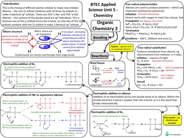 NQF BTEC Applied Science level 3 - Unit 5 Chemistry Learning Aim A2 Mindmaps