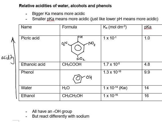 Acid-Base Chemistry | Pre-U Certificate in Chemistry 9791