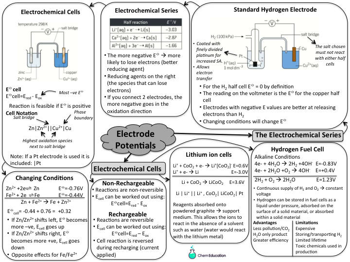 Revision mindmap for AQA A level electrode potentials