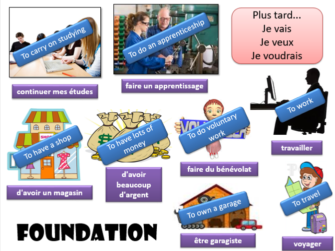 FRENCH PPT- Talking about ones plans for the future (Qu'est-ce que tu vas faire?)