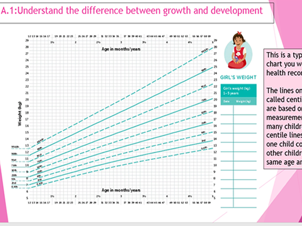 Btec Child Development Learning Aim A Topic A 1 A 2 Teaching Resources