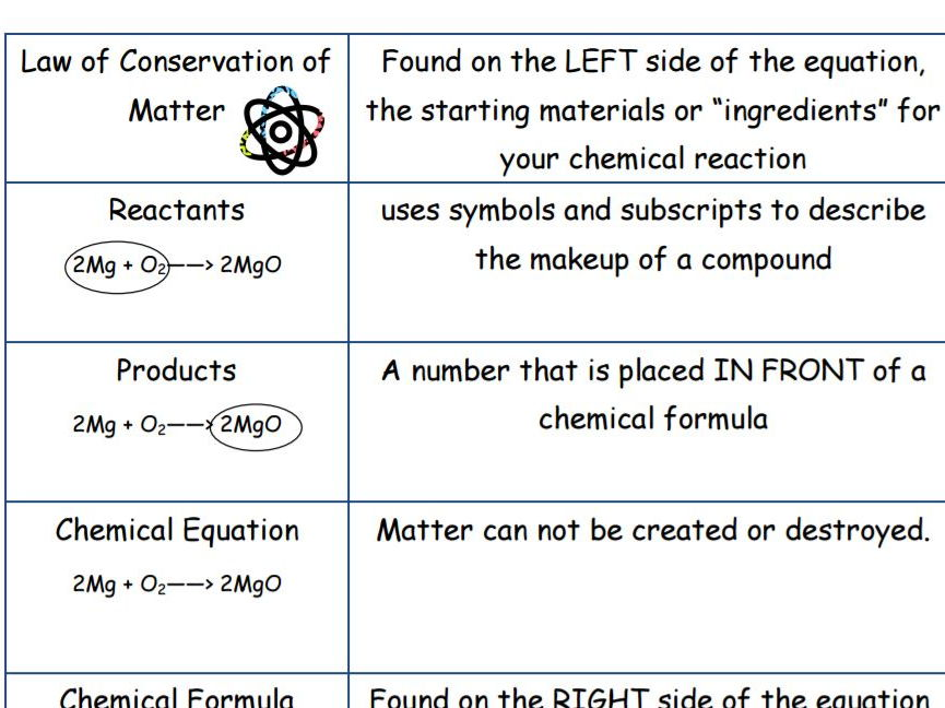 Law of Conservation of Mass/Chemical Reactions Vocabulary