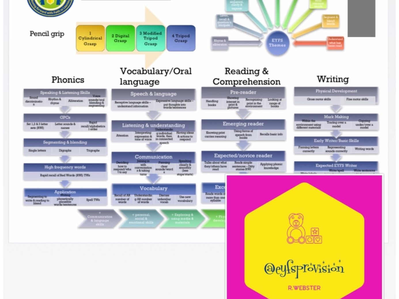 Bundle - EYFS Maths & Literacy intent posters