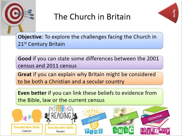 AQA: Christianity Unit: Church in Britain/in the Community Lesson