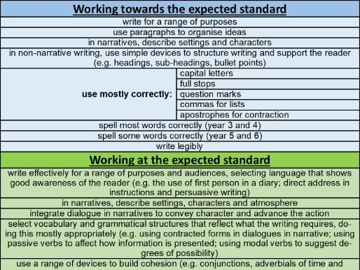 KS2 Interim Assessment (2018) - Writing - Checklist & Objective List