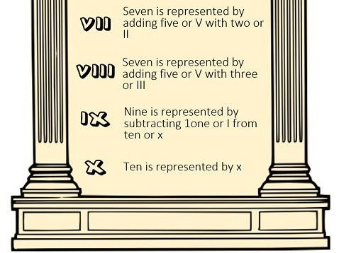 Numbers and numerals to 20 in Latin