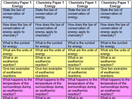 Energy - structure strips