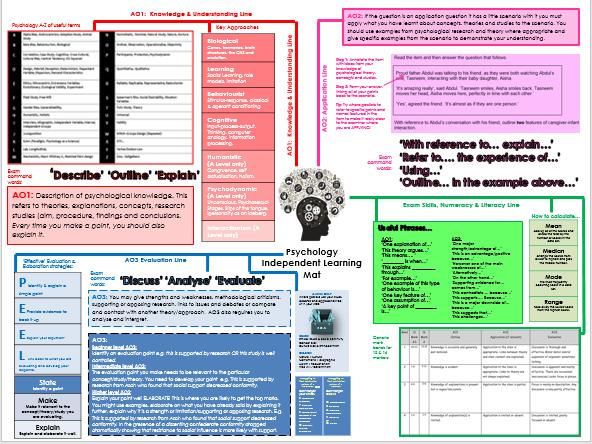 A Level Psychology Learning Mat