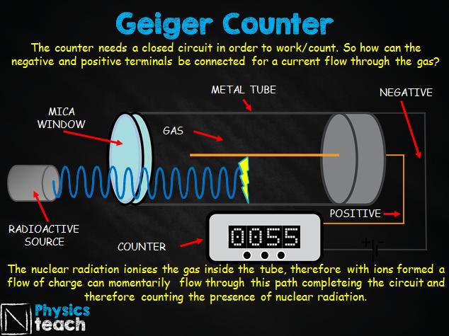 GCSE AQA Physics - P7.6 - Nuclear radiation uses (medicine)