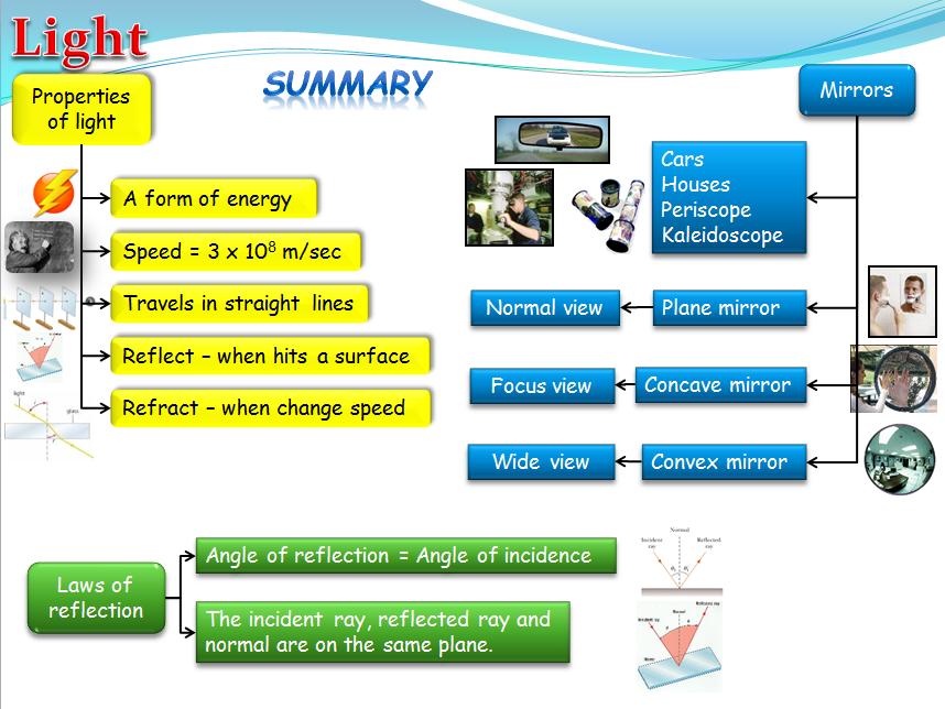 Light energy and reflection (Physics)