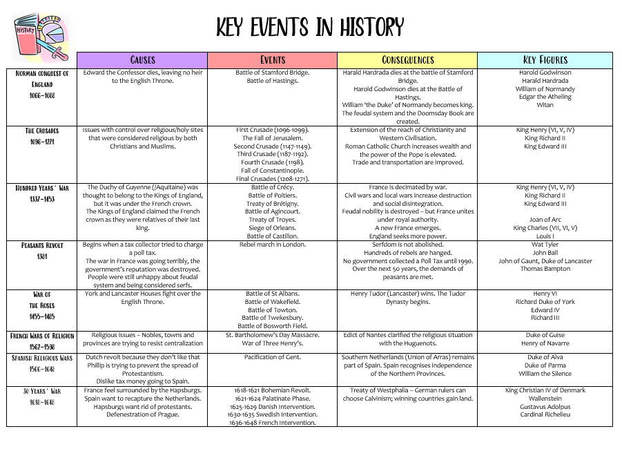 Key Events in History Poster
