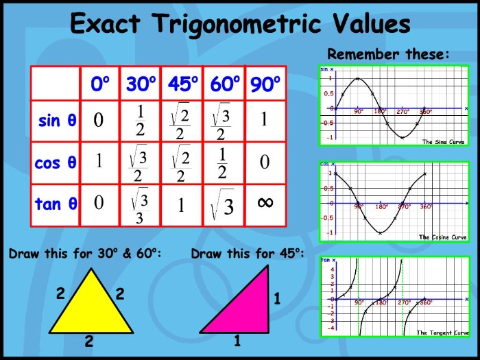 Maths Poster - Exact Trigonometric Values