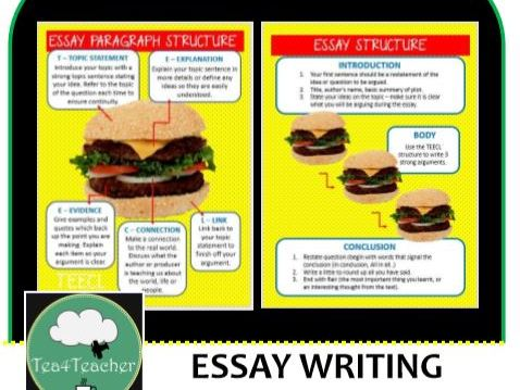 Essay Writing Structure Posters - Yellow Burger Style Essay Structure for Easy Display