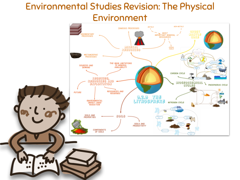 Environmental Science/Studies Revision Diagrams Unit 2 the Physical Environment