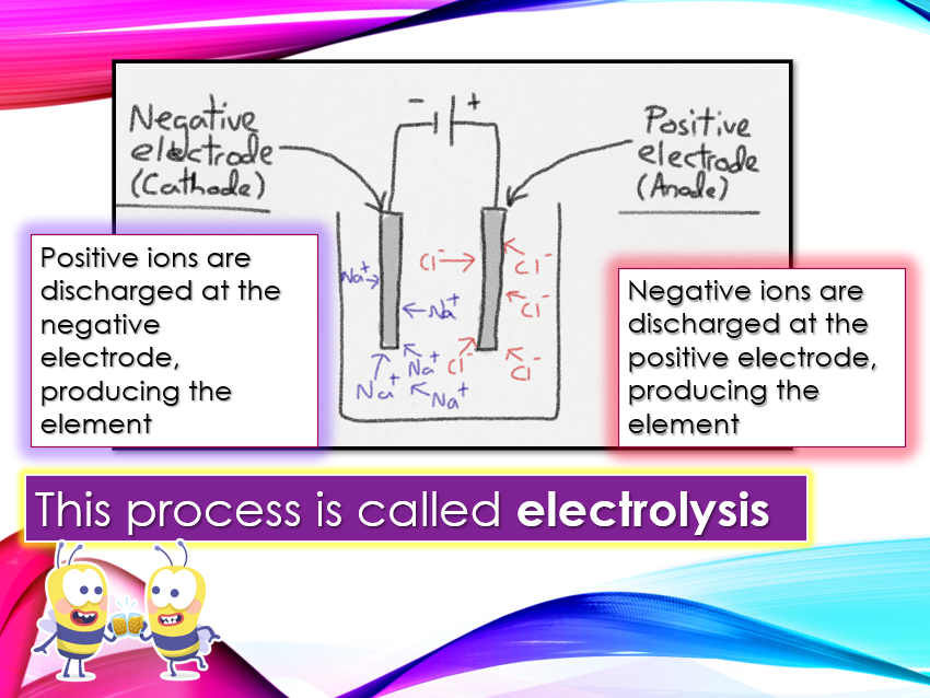 Electrolysis Introduction with questions and answers