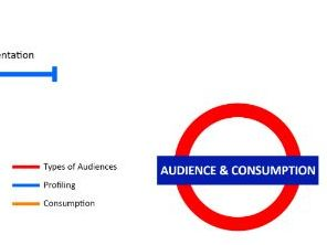 Media Terminology (Audience & Consumption) Visual Aid