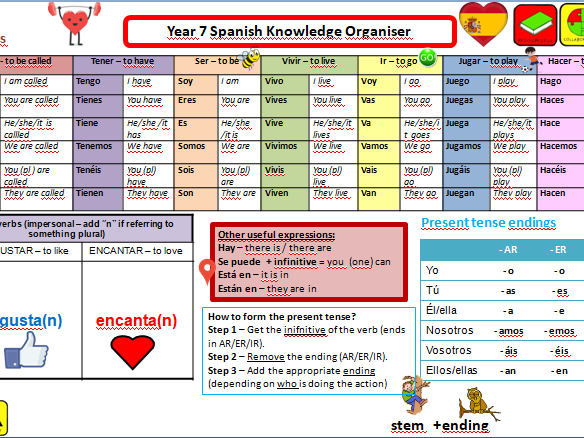 Spanish Knowledge Organiser - Grammar