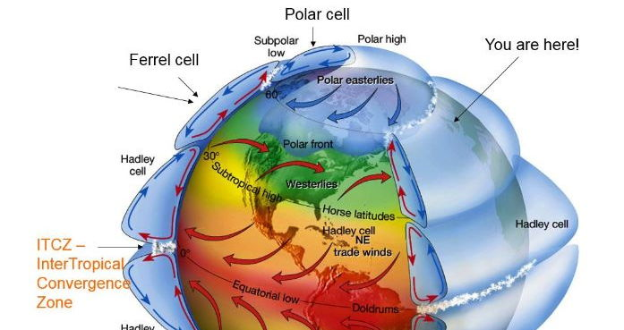 GCSE 9-1; Climate - Global climates and global atmospheric circulation - atmospheric cells