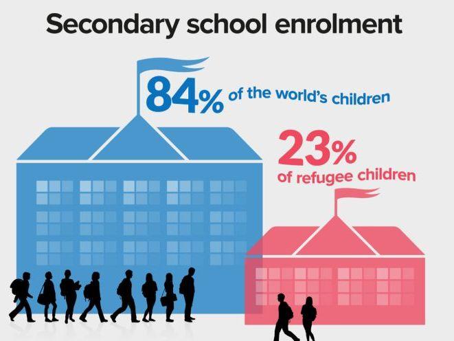 Refugees-Secondary School Enrolment