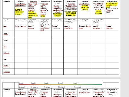 Los tiempos verbales- TENSES - table drill