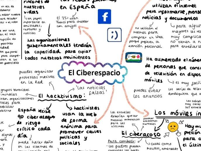 El Ciberespacio mind map for A LEVEL SPANISH