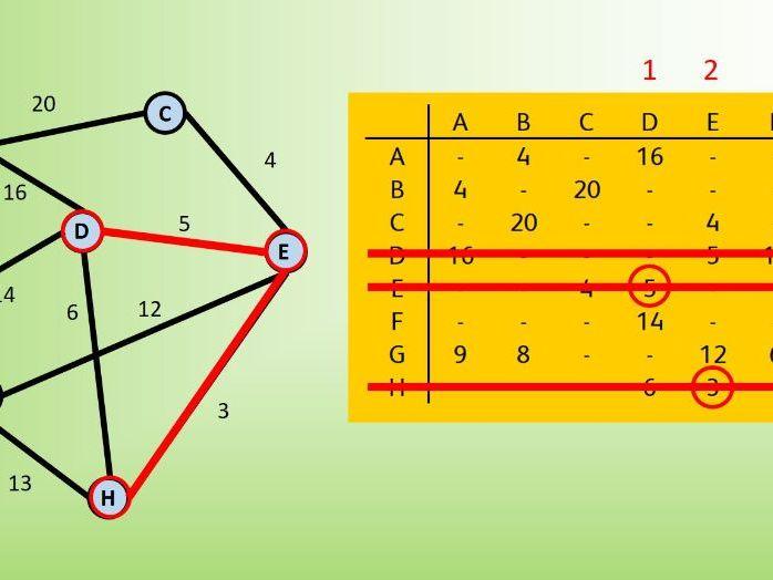 Prim's Algorithm (Matrix Method)