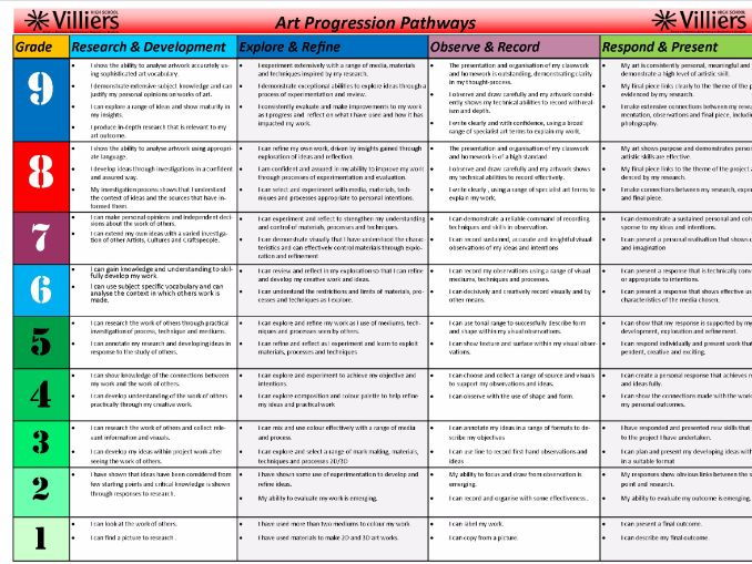 New Curriculum levels KS3 Art Assessment Progression Pathways