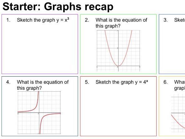 Graph Transformations - discovery based lesson