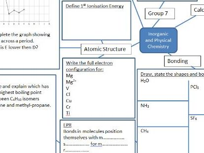 Revision map Edexcel AS Chem Paper 1