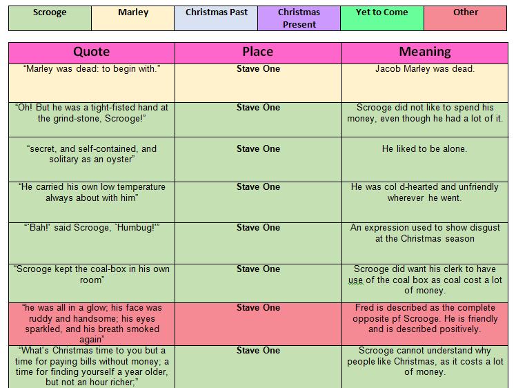 Quotation Table for A Christmas Carol