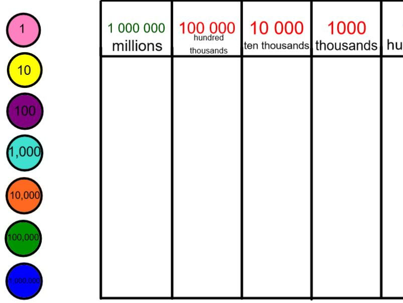 Smart Notebook Place Value Chart Millions To Ones By Johnbeldon